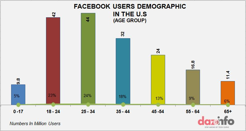 facebook demography in the U.S graph1