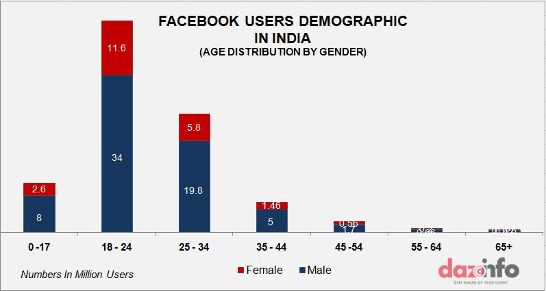 facebook user base age and gender graph2