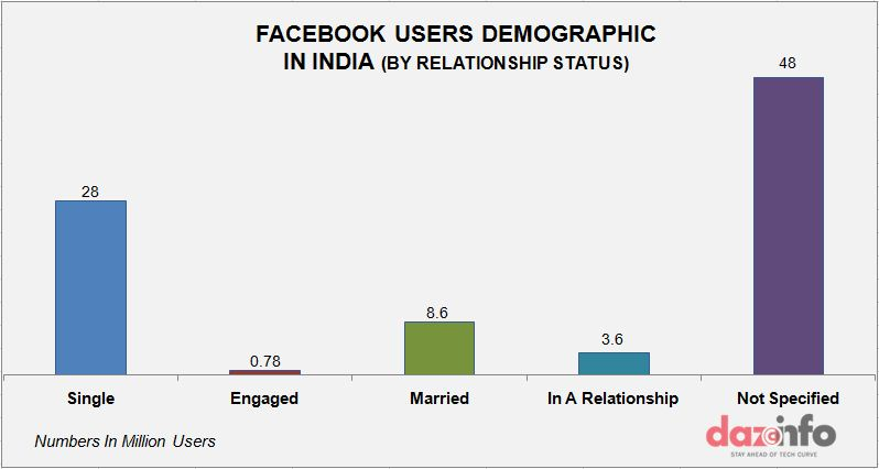 facebook user base relationship status graph3