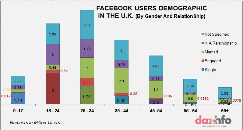 Facebook user demography in the U.K - relationship status wise