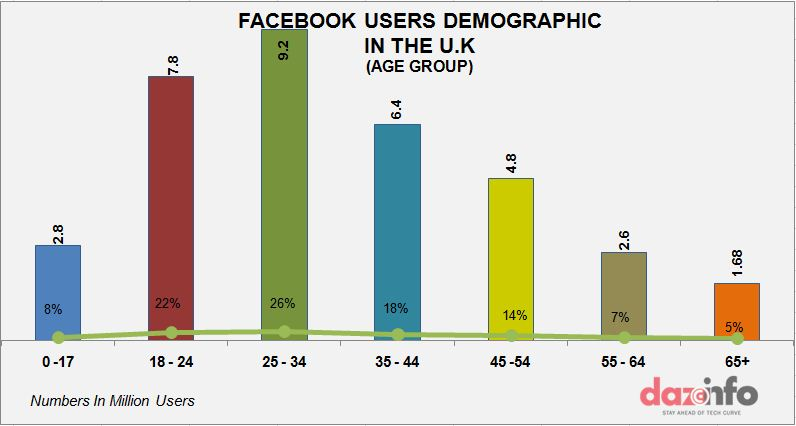 Facebook user demography in the U.K - age wise