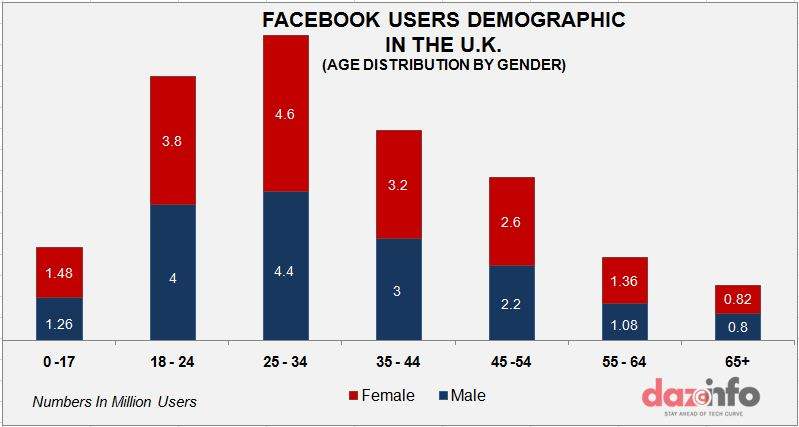 Facebook user demography in the U.K - gender and age wise