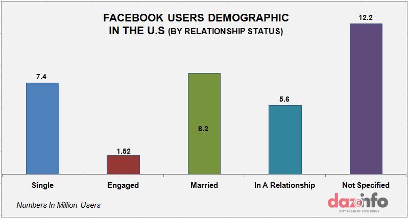 Facebook user demography relationship wise in the U.K