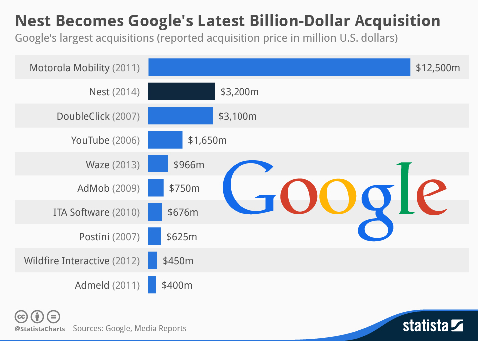 List of Top Acquisitions Made By Google