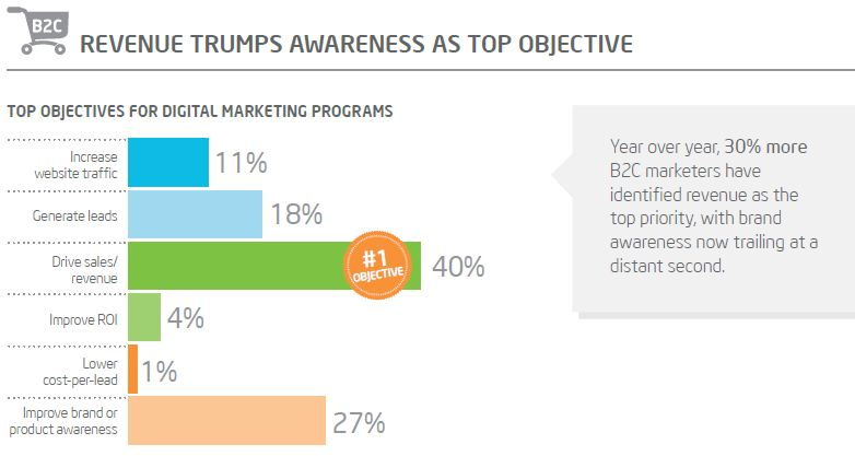 objective of B2C marketers