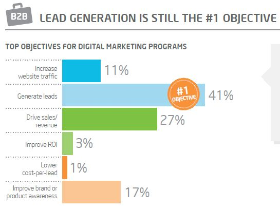 objectives of B2B marketers