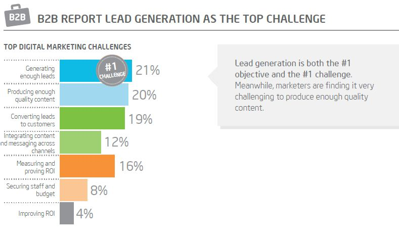 challenges of B2B marketers