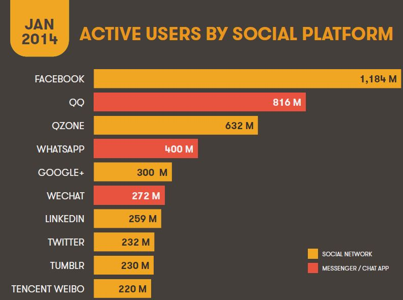 most-used social networking sites/apps
