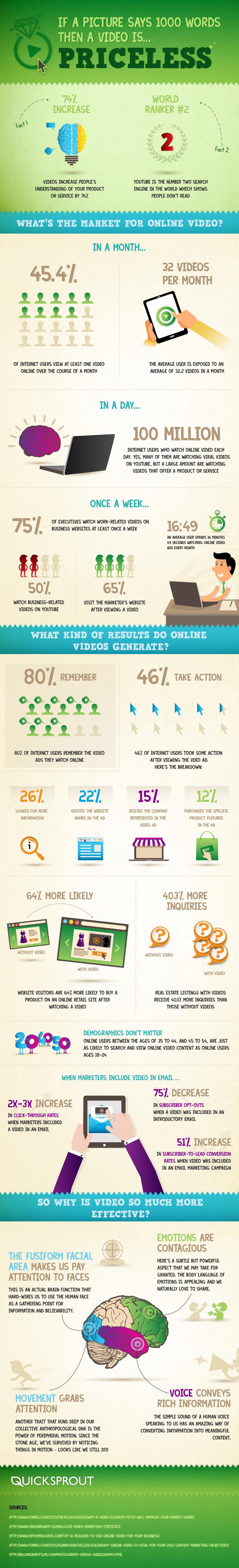 infographic online video market