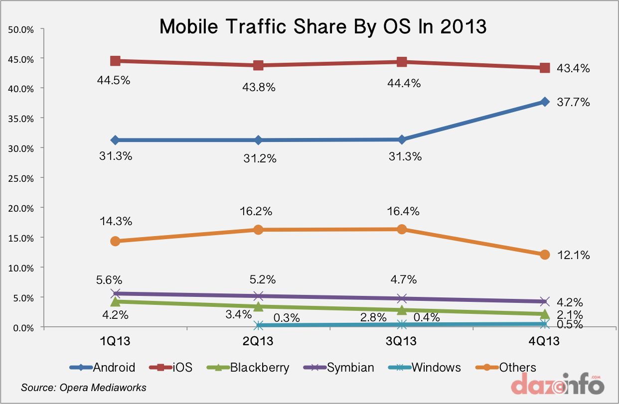Mobile Traffic By OS 2013