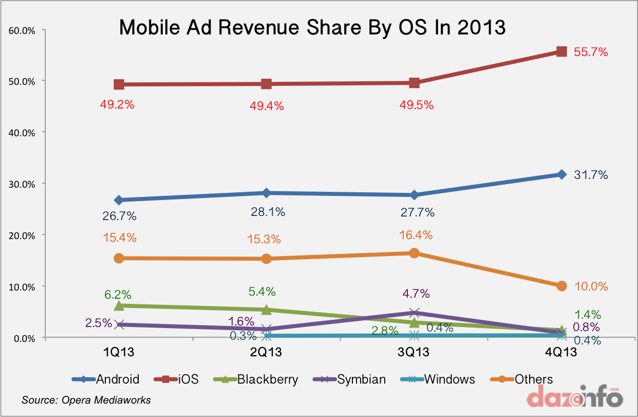 Mobile Ad Revenue By OS 2013