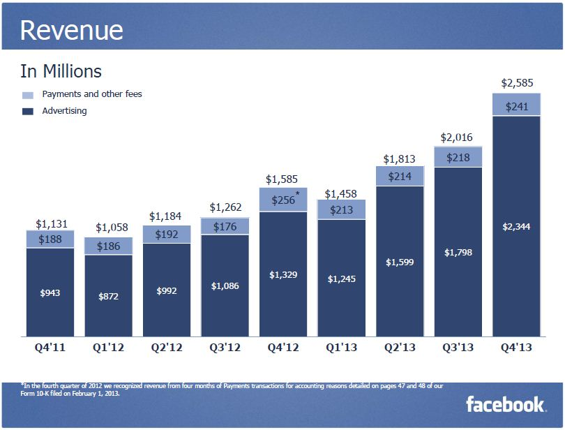 Facebook Q4 2013 Revenue