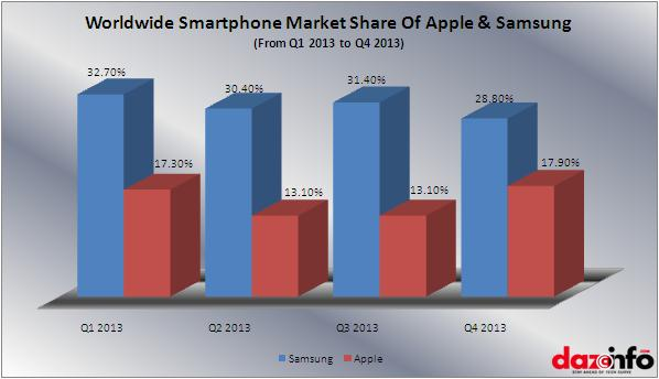 samsung & apple market share worldwide