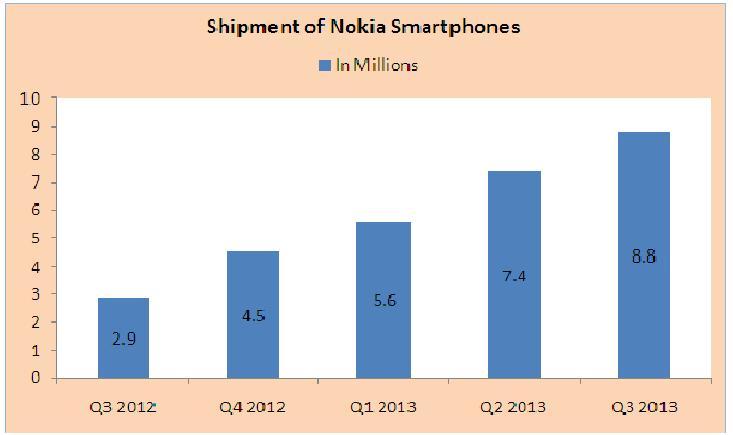 shipment of nokia smartphone