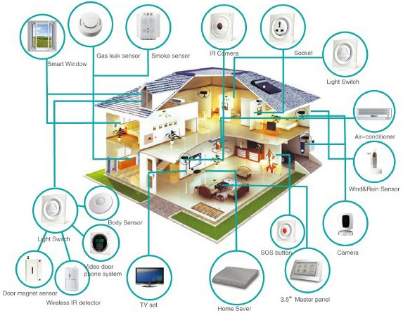 Google inc goog acquisition of nest a race of for Smart home technology 2014