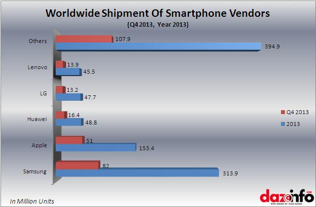 smarthone sipment Q4 and 2013