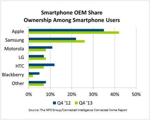 smartphone oem share