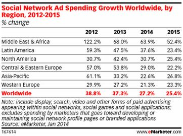 social ad spending growth rate worldwide