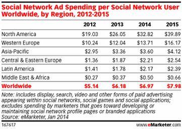social ad spending per user worldwide
