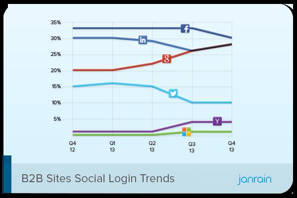 social login b2b sites