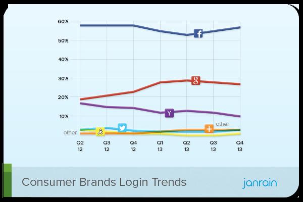 social login consumer brands