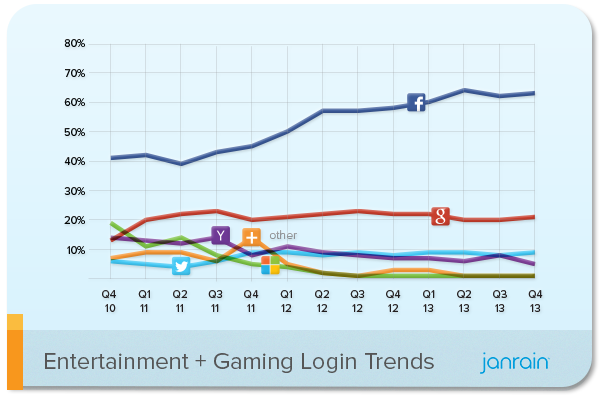social login entertainment and gaming
