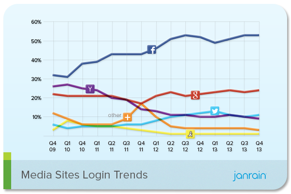 social login for media sites