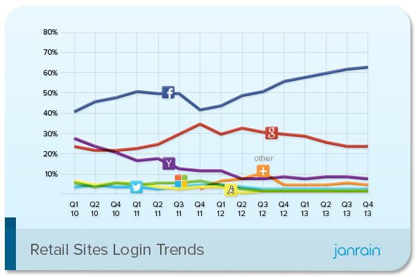 social login retail sites