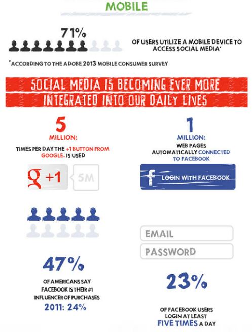 social media obsession on mobile