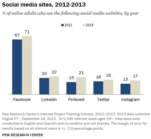 social media sites usage by adults