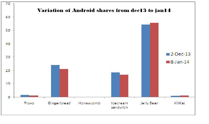 variation of android shares frm dec13 to jan14