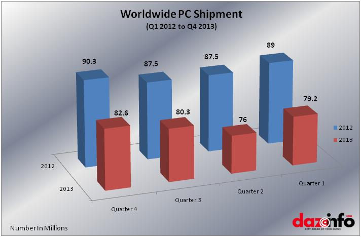 Worldwide PC shipments 2013