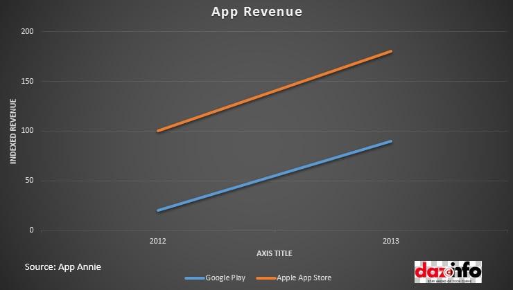 App Revenue