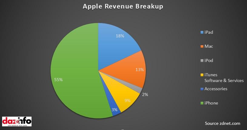 Apple Revenue Breakup