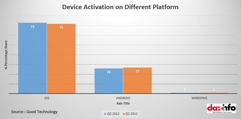 Device Activation on Different Platform
