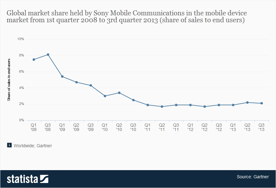 Global Market Share Of Sony Mobile Communications Gartner