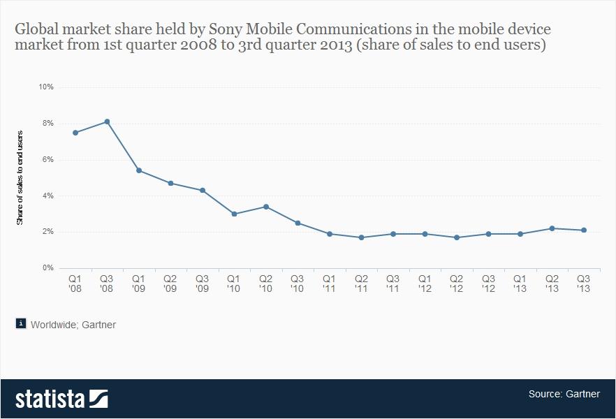 Global Market Share Of Sony Mobile Communications Gartner