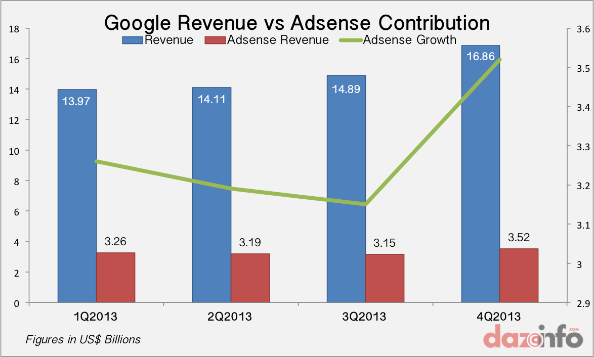 Google Revenue vs Adsense