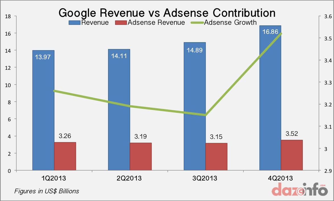 Google Revenue vs Adsense