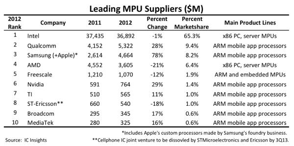 Leading Mobile Processor Unit Suppliers