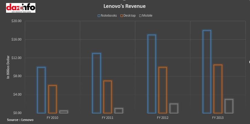 Lenovo Revenue