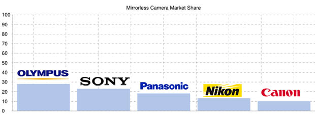 Mirrorless Camera Marketshare - BCN Ranking
