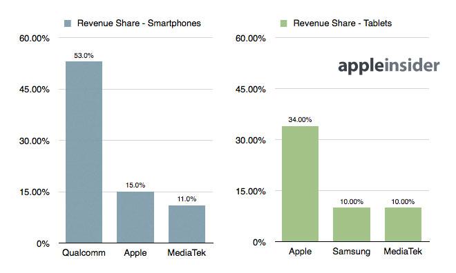 Mobile Processor Revenue Share 2013