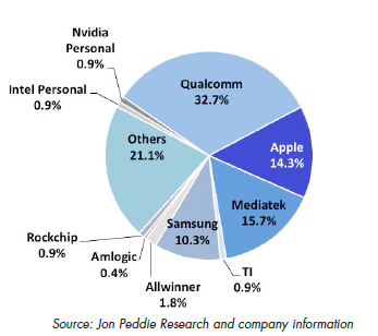 Mobile SoC Supplier Market Share Q2 2013 Jon Peddie Research
