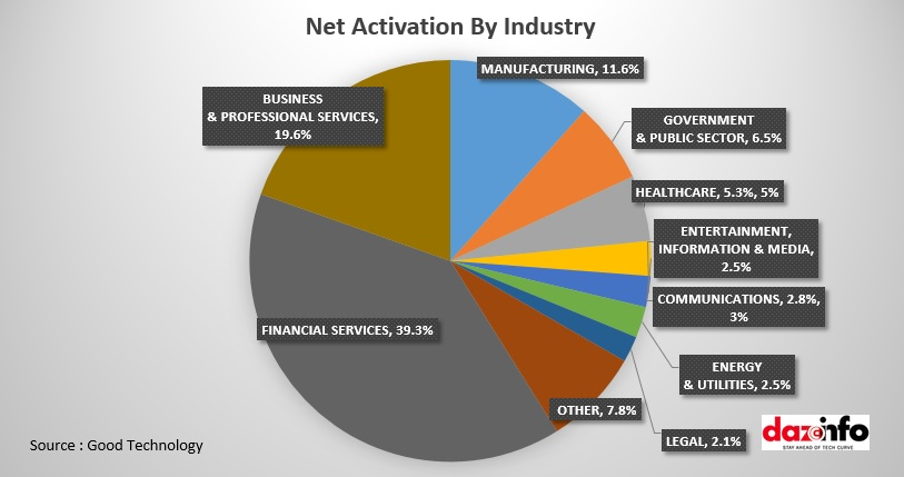Net Activation By Industry