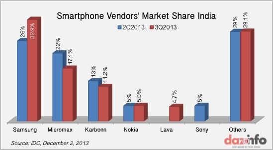 Smartphone-Market-India-Q3-2013-2014