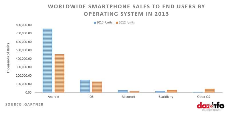 Smartphone Sales -2013