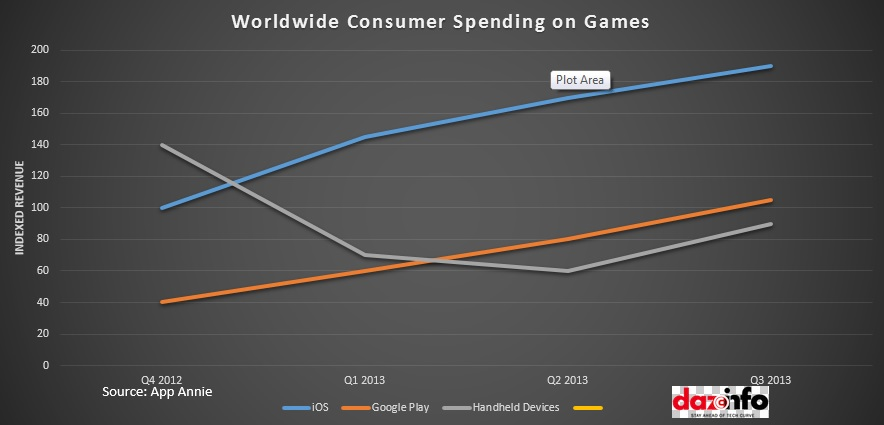 Worldwide Consumer spending on Games