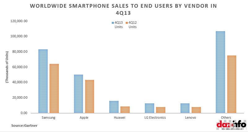Worldwide smaprtphone Sales to end users by Vendor 4Q2013