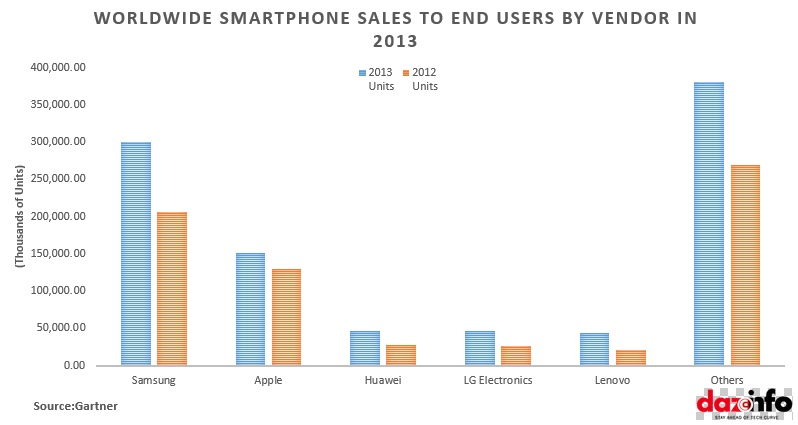 Worldwide smaprtphone Sales to end users by Vendor